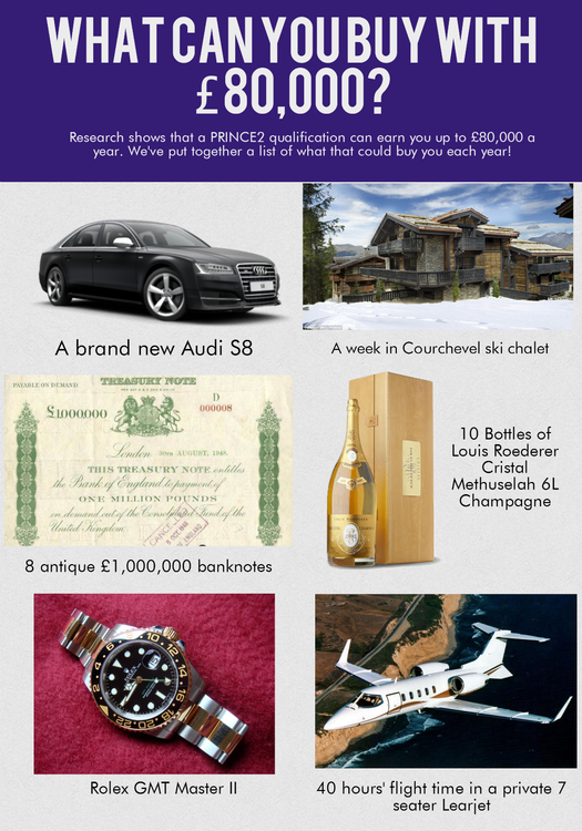 WHAT CAN YOU BUY WITH £ 8O,OOO? Research shows that a PRINCE2 qualification can earn you up to £80,000 a year. We've put together a list of what that could buy you each year! A brand new Audi S8 A week ¡n Courchevel ski chalet 8 antique £1 ,000,000 banknotes Rolex GMT Master II 40 hours' flight time in a private 7 seater Learlet